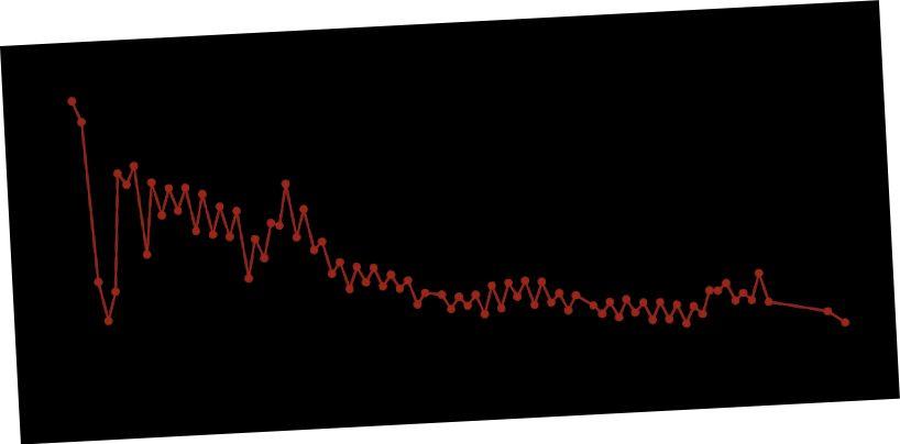 Bildnachweis: Wikimedia Commons-Benutzer MHz`as mit Daten von Katharina Lodders (2003). The Astrophysical Journal 591: 1220–1247.