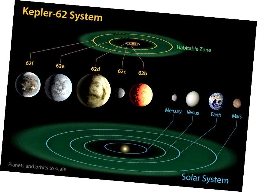 Berkat teleskop ruang angkasa Kepler, kita tahu sistem multi-planet seperti Kepler-62, yang memiliki lima exoplanet yang dikonfirmasi. Bahkan sistem ini pun tidak terlalu misterius - dibandingkan dengan yang lain yang kami temukan. Kredit gambar: NASA