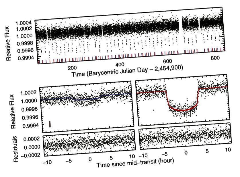 Gambar 1, Carter et al. 2012. Kurva cahaya mentah yang dihasilkan oleh teleskop (atas) terlihat penuh dengan penurunan acak, tetapi ada sesuatu yang jelas non-acak di tempat kerja: dua exoplanet transit, Kepler-36b (kiri bawah) dan Kepler-36c (kanan bawah).