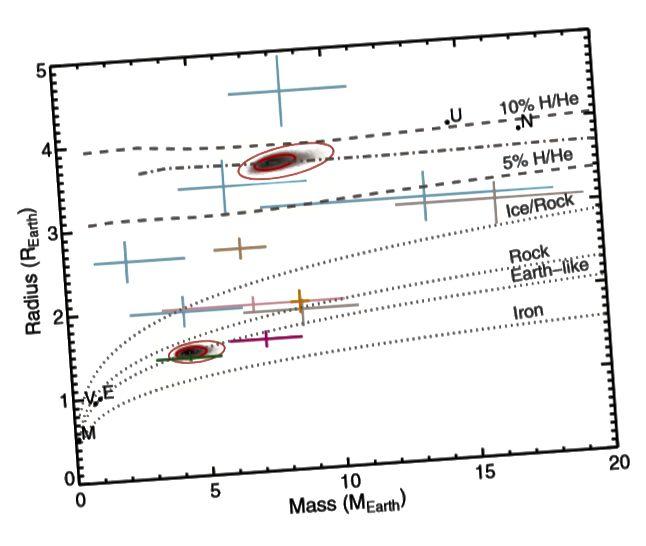 Gambar 3, Carter et al. 2012. Memetakan titik data pada bagan jari-jari menunjukkan bahwa Kepler-36b, dekat bagian bawah, adalah dunia yang berbatu-batu, sedangkan Kepler-36c, di dekat bagian atas, berbentuk gas.