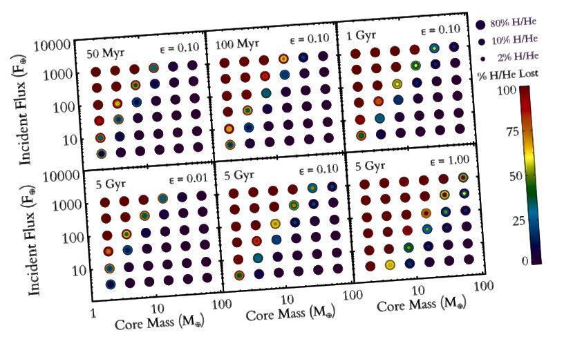 Gambar 2, Lopez & Fortney 2013. Para astronom menjalankan 6000 simulasi untuk berbagai massa inti, fluks, komposisi, dan inertias termal dalam upaya menjelaskan sistem Kepler-36.