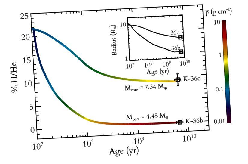 Gambar 1, Lopez & Fortney 2013. Kepler-36b dan Kepler-36c, saat memulai dengan komposisi yang sama, berevolusi dengan cara yang sangat berbeda dalam seratus juta tahun pertama pembentukannya.