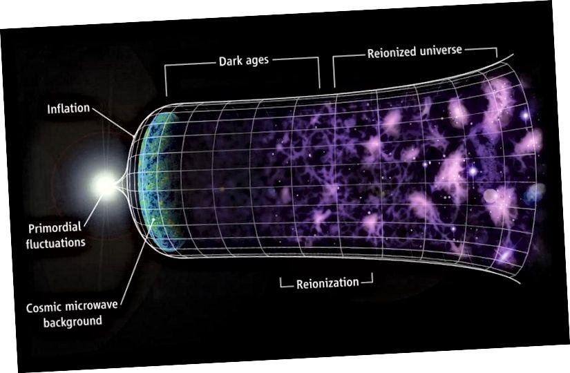 Das expandierende Universum voller Galaxien und die komplexe Struktur, die wir heute beobachten, entstanden aus einem kleineren, heißeren, dichteren und einheitlicheren Zustand. Aber was außerhalb des beobachtbaren Universums liegt, kann per Definition nicht beobachtet werden. (C. Faucher-Giguère, A. Lidz und L. Hernquist, Science 319, 5859 (47))