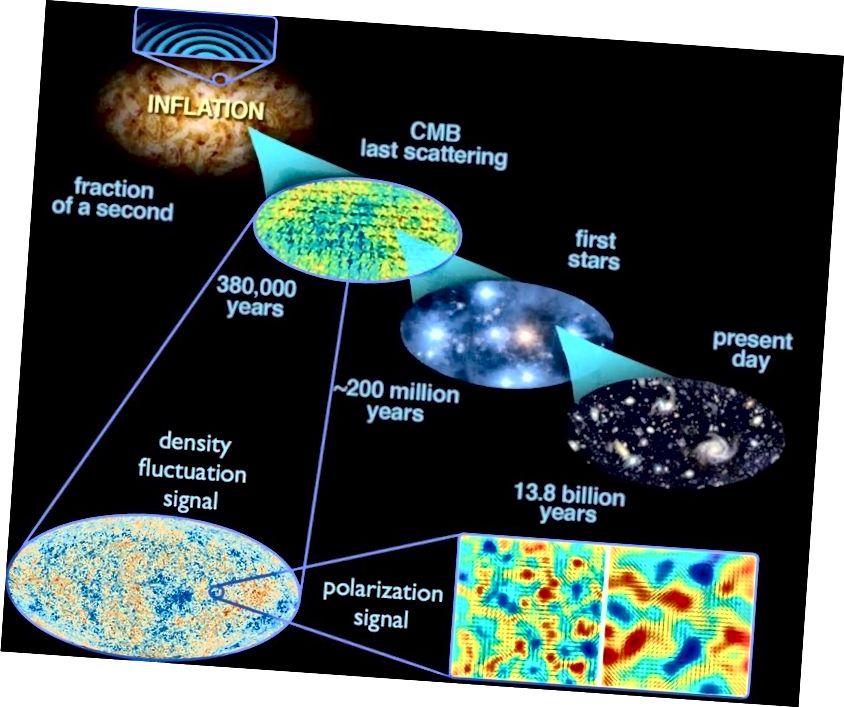 Die Inflation hat den heißen Urknall ausgelöst und das beobachtbare Universum hervorgebracht, zu dem wir Zugang haben, aber wir können nur den letzten winzigen Bruchteil einer Sekunde der Auswirkungen der Inflation auf unser Universum messen. Dies reicht jedoch aus, um uns eine Vielzahl von Vorhersagen zu geben, nach denen wir suchen können, von denen viele bereits durch Beobachtungen bestätigt wurden. (E. Siegel, mit Bildern von ESA / Planck und der DoE / NASA / NSF Interagency Task Force für CMB-Forschung)