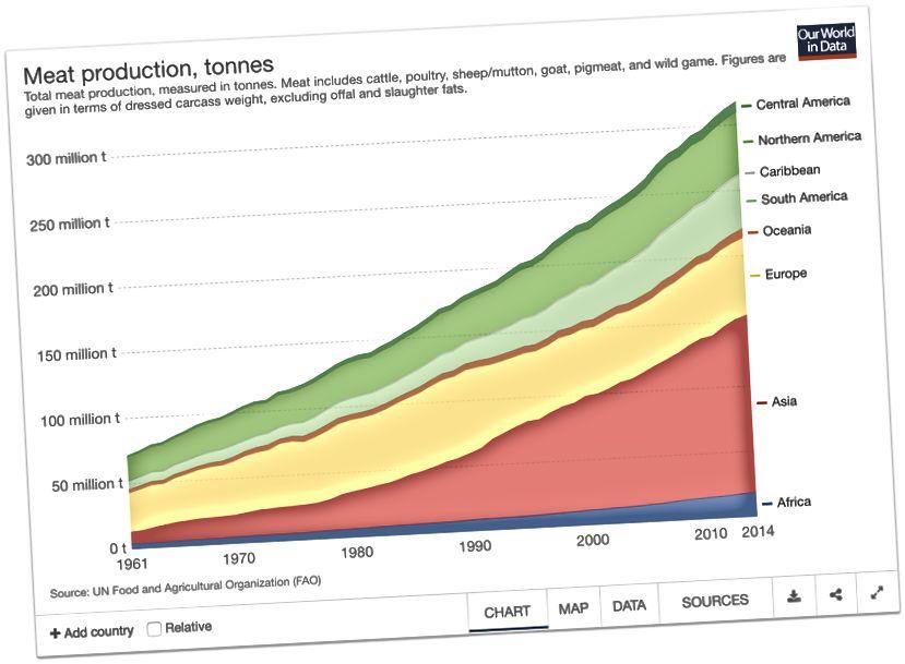 Izvor. Proizvodnja i potrošnja mesa i morskih plodova: I.1 Proizvodnja mesa u cijelom svijetu