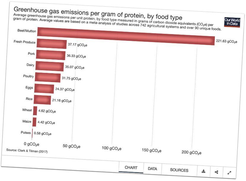Izvor. Proizvodnja i potrošnja mesa i morskih plodova: II.3 Utjecaj proizvodnje mesa na okoliš