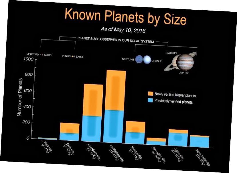 Histogram koji prikazuje broj egzoplaneta otkrivenih za svaku vrstu. Plave trake predstavljaju prethodno provjerene egzoplanete, a narančaste trake predstavljaju Keplerove novo provjerene planete od svibnja 2016. Izvor: Wikipedia