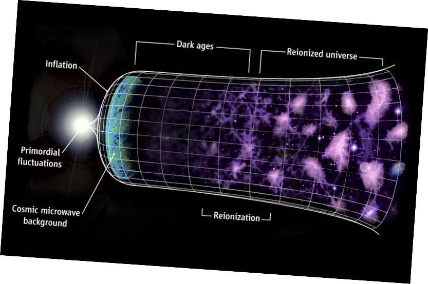 Сусвет, якая разрастаецца, поўная галактык і складаная структура, якую мы назіраем сёння, узнікла з меншага, больш гарачага, шчыльнага і больш раўнамернага стану. Пасля таго, як нейтральныя атамы ўтвараюць, праходзіць каля 550 мільёнаў гадоў, каб скончыць