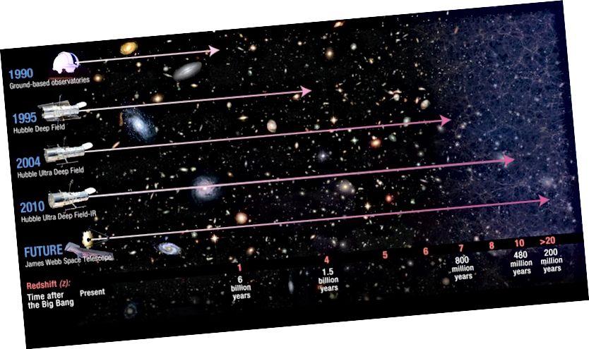 """Пакуль мы вывучаем усё больш Сусвету, мы становімся адчувальнымі да не толькі слабых аб'ектаў, але і да аб'ектаў, якія """"заблакаваны"""" нейтральнымі атамамі. Але з інфрачырвонымі абсерваторыямі мы ўсё ж бачым іх. Малюнак: каманды NASA / JWST і HST."""