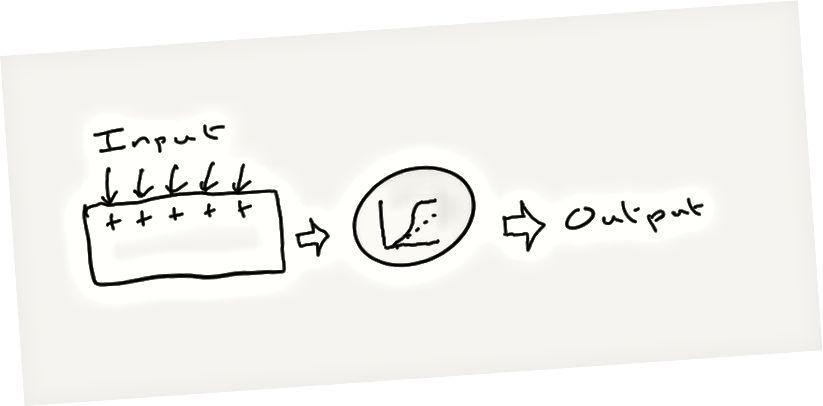Das Sum-up-and-Spit-out-Spike-Modell eines Neurons. Wenn gleichzeitig genügend Eingaben eintreffen - genug, um eine Schwelle zu überschreiten (grauer Kreis) -, spuckt das Neuron eine Spitze aus.