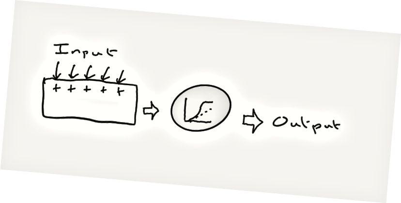 Deja vu. Ein einzelner dendritischer Zweig dient als kleines Gerät zum Aufsummieren von Eingaben und zum Ausgeben einer Ausgabe, wenn gleichzeitig genügend Eingaben aktiv waren. Und die Transformation von Eingabe zu Ausgabe (der graue Kreis) ist nur das Diagramm, das wir oben bereits gesehen haben und das die Größe der Antwort aus der Anzahl der Eingaben angibt.