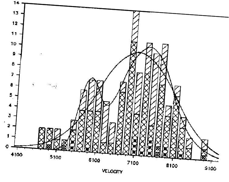 Die Geschwindigkeiten der Galaxien im Koma-Cluster, aus denen die Gesamtmasse des Clusters abgeleitet werden kann, um ihn gravitativ gebunden zu halten. Bildnachweis: G. Gavazzi, (1987). Astrophysical Journal, 320, 96.
