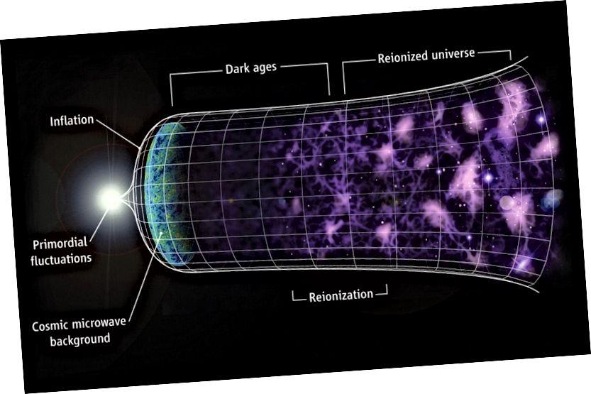 Jika Alam Semesta mengembang, kita dapat memahami mengapa galaksi yang jauh menjauh dari kita seperti mereka. Tapi mengapa tidak bintang, planet, dan bahkan atom meluas juga? (C. FAUCHER-GIGUÈRE, A. LIDZ, DAN L. HERNQUIST, ILMU 319, 5859 (47))