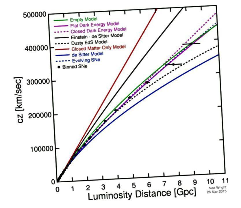 Plot dari laju ekspansi semu (sumbu y) vs jarak (sumbu x) konsisten dengan Semesta yang berkembang lebih cepat di masa lalu, tetapi masih berkembang hingga saat ini. Ini adalah versi modern dari, yang memperpanjang ribuan kali lebih jauh dari, karya asli Hubble. Berbagai kurva mewakili Semesta yang terbuat dari komponen penyusun yang berbeda. (NED WRIGHT, BERDASARKAN DATA TERBARU DARI BETOULE ET AL. (2014))