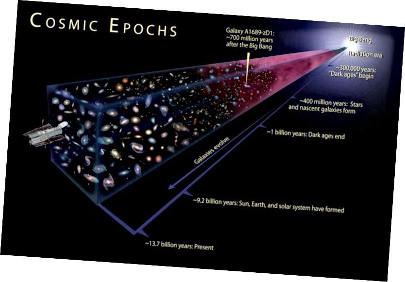 Pada skala terbesar, Semesta mengembang dan galaksi surut satu sama lain. Tetapi pada skala yang lebih kecil, gravitasi mengatasi ekspansi, yang mengarah pada pembentukan bintang, galaksi dan gugusan galaksi. (NASA, ESA, DAN A. FEILD (STSCI))
