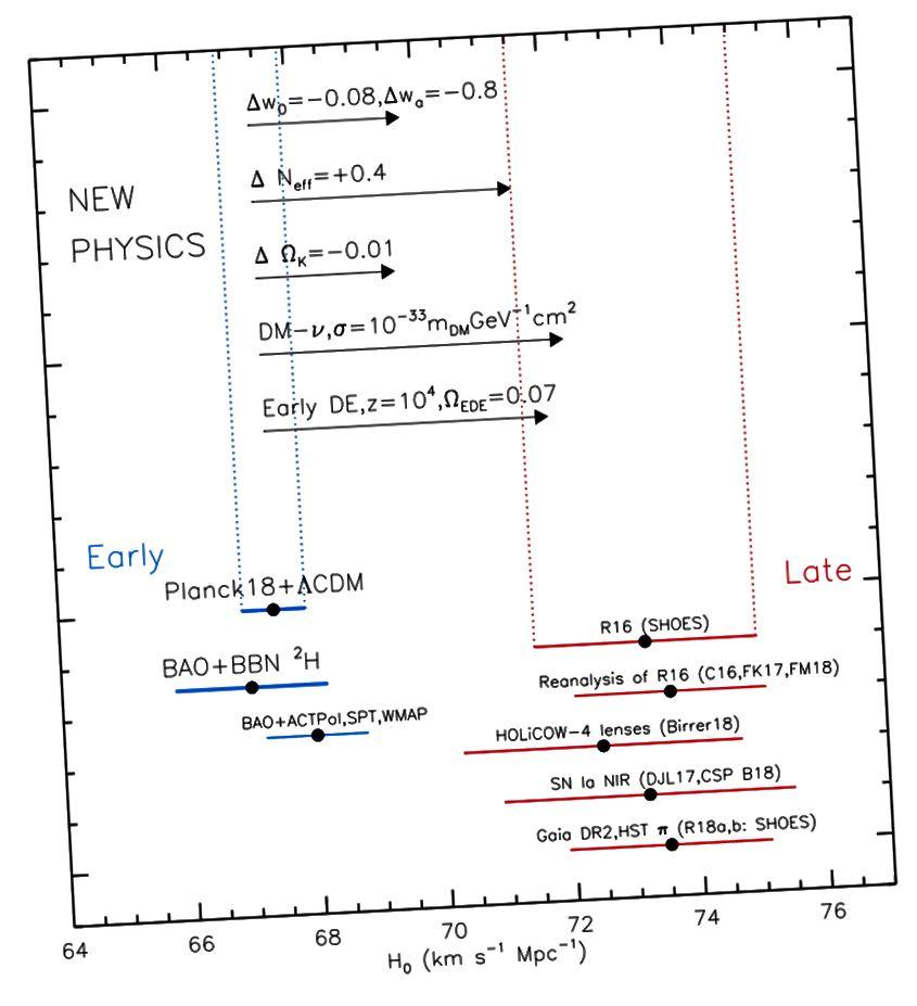 Ketegangan pengukuran modern dari jarak tangga (merah) dengan data sinyal awal dari CMB dan BAO (biru) ditunjukkan untuk kontras. Sangat masuk akal bahwa metode sinyal awal sudah benar dan ada cacat mendasar dengan jarak tangga; masuk akal bahwa ada kesalahan skala kecil yang membiaskan metode sinyal awal dan jarak tangga sudah benar, atau bahwa kedua kelompok itu benar dan beberapa bentuk fisika baru (ditunjukkan di atas) adalah penyebabnya. Tetapi saat ini, kami tidak dapat memastikan. (ADAM RIESS (KOMUNIKASI PRIBADI))