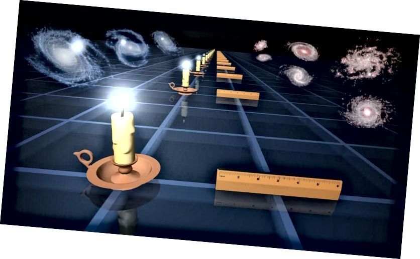 Lilin standar (L) dan penguasa standar (R) adalah dua teknik berbeda yang digunakan para astronom untuk mengukur perluasan ruang pada berbagai waktu / jarak di masa lalu. Berdasarkan bagaimana kuantitas seperti luminositas atau perubahan ukuran sudut dengan jarak, kita dapat menyimpulkan sejarah ekspansi Semesta. Menggunakan metode lilin adalah bagian dari tangga jarak, menghasilkan 73 km / s / Mpc. Menggunakan penggaris adalah bagian dari metode sinyal awal, menghasilkan 67 km / s / Mpc. (NASA / JPL-CALTECH)