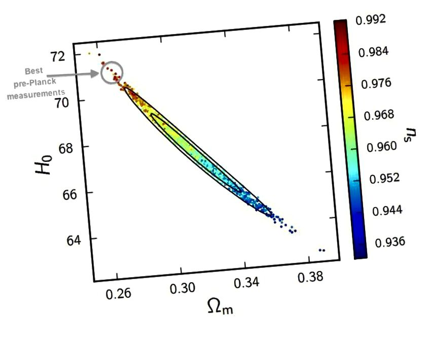 Sebelum Planck, data yang paling cocok menunjukkan parameter Hubble sekitar 71 km / s / Mpc, tetapi nilai sekitar 69 atau lebih sekarang akan terlalu besar untuk kepadatan materi gelap (sumbu x) yang telah kami miliki terlihat melalui cara lain dan indeks spektral skalar (sisi kanan sumbu y) yang kita perlukan untuk struktur skala besar Alam Semesta agar masuk akal. (PAR ADE ET AL. DAN KOLABORASI PLANCK (2015))