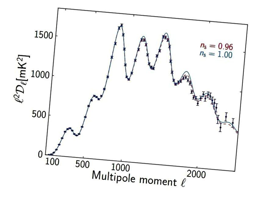 Korelasi antara aspek tertentu dari besarnya fluktuasi suhu (sumbu y) sebagai fungsi penurunan skala sudut (sumbu x) menunjukkan Semesta yang konsisten dengan indeks spektral skalar 0,96 atau 0,97, tetapi tidak 0,99 atau 1,00. (PAR ADE ET AL. DAN KOLABORASI PLANCK)