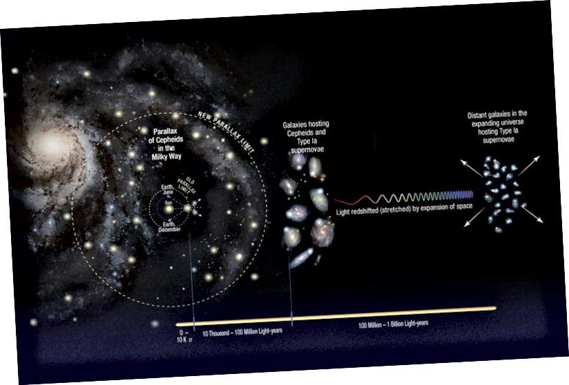 Pembangunan tangga jarak kosmik melibatkan pergi dari Tata Surya kita ke bintang-bintang ke galaksi terdekat ke yang jauh. Setiap