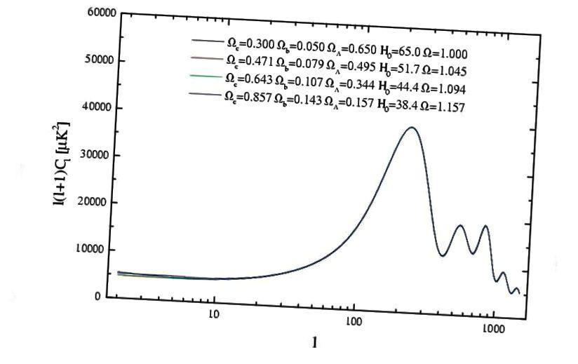 Empat kosmologi yang berbeda mengarah pada fluktuasi yang sama pada CMB, tetapi mengukur satu parameter secara independen (seperti H_0) dapat memecah degenerasi itu. Ahli kosmologi yang bekerja pada tangga jarak berharap untuk mengembangkan skema mirip pipa untuk melihat bagaimana kosmologinya bergantung pada data yang disertakan atau dikecualikan (MELCHIORRI, A. & GRIFFITHS, LM, 2001, NEWAR, 45, 321)