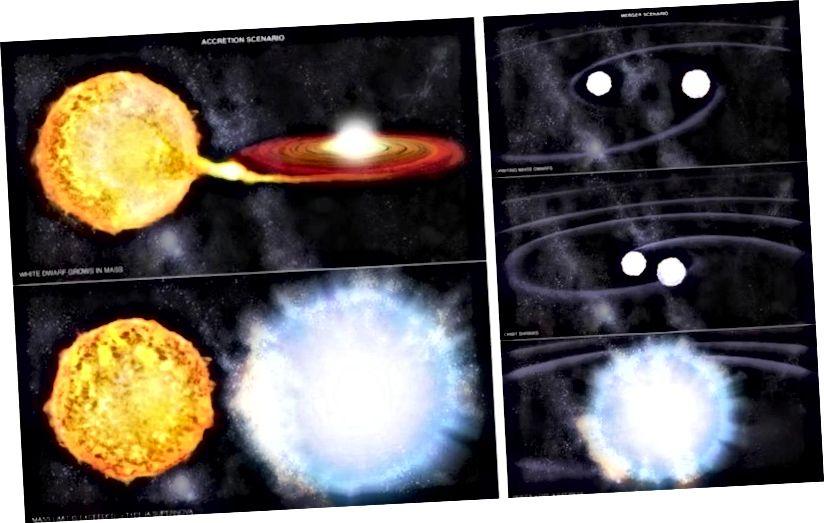Dua cara berbeda untuk membuat supernova Tipe Ia: skenario akresi (L) dan skenario merger (R). Belum diketahui yang mana dari dua mekanisme ini yang lebih umum dalam penciptaan peristiwa supernova Tipe Ia, atau jika ada komponen yang belum ditemukan untuk ledakan ini. Dengan memeriksa daerah di mana tidak ada binari yang bertambah, kita bisa menghilangkan potensi kesalahan sistematis dengan jarak tangga. (NASA / CXC / M. WEISS)