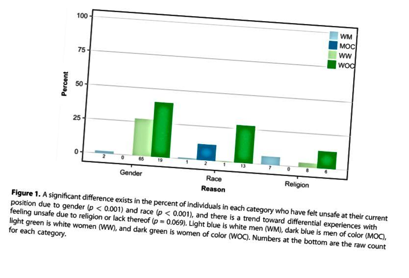 Astronoomia ahistamise uuringu kolm võtmepunkti viitavad värvilistele naistele, kes kogeb kõige rohkem soolist ja rassilist ahistamist, suurtele naistele ja värvilistele naistele, kes tunnevad end eriti soo ja rassi tõttu ebaturvaliselt, ning naistele, kes jätavad vahele kutseüritused ebaturvalise enesetunde tõttu, mis toob kaasa kaotatud karjäärivõimalused. (KBH CLANCY, KMN LEE, EM RODGERS JA C. RICHEY (2017), J. GEOPHYS. RES. PLANETS, 122, 1610–1623)