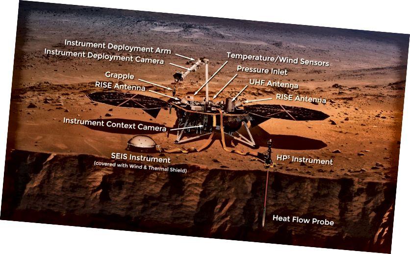Umjetnički koncept InSight Landera na Marsu: InSight je prva misija posvećena istraživanju duboke unutrašnjosti Marsa. Nalazi će unaprijediti razumijevanje kako su se sve stjenovite planete, uključujući Zemlju, formirale i razvijale. (Slikovni krediti: NASA)