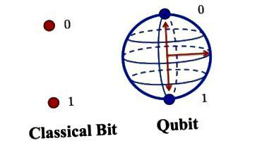 Klassik bit vs Qubit