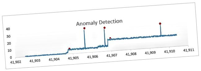 https://blogs.technet.microsoft.com/machinelearning/2014/11/05/anomaly-detection-using-machine-learning-to-detect-abnormalities-in-time-series-data/