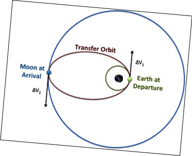 A Földtől a Hold felé haladó hajóknak ténylegesen be kell kapcsolniuk a Föld mögött lévő motorjaikat a Holdhoz viszonyítva, hogy pályáik meghosszabbodjanak, hogy elérjék a Holdot a másik oldalon.