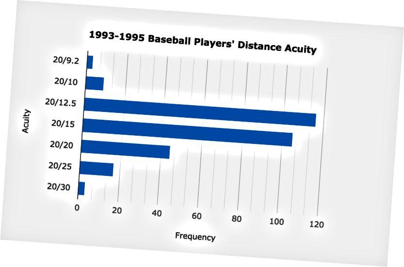 Sehkraft- und Sehschärfergebnisse von professionellen Baseballspielern von 1993 bis 1995. Die obigen Daten umfassen sowohl Spieler der kleinen als auch der großen Liga. (Quelle: American Journal of Ophthalmology, November 1996.)
