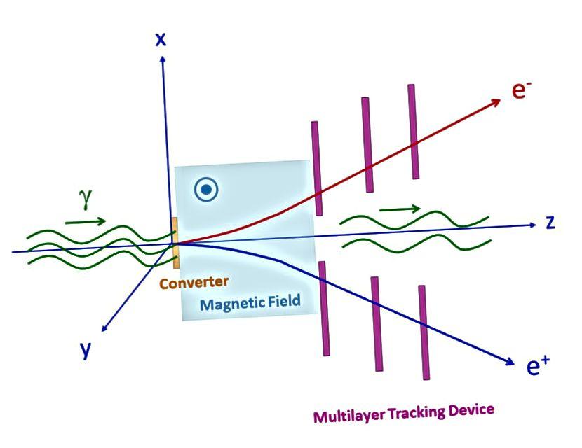 Эксперыменты з непасрэдным лазерным імпульсам імкнуцца вымераць вакуумнае святлоадлучэнне ў лабараторных умовах, але да гэтага часу былі няўдалымі. Крэдыт малюнка: зондаванне вакуумнай двулучепреломления пад высокаінтэнсіўным лазерным полем з гама-прамянёвай палярыметрыяй па шкале GeV, Ёсіхідэ Накамія, Кенсуке Хомма, Тосео Морытака і Кейта Сэта, па адрасе https://arxiv.org/abs/1512.00636.