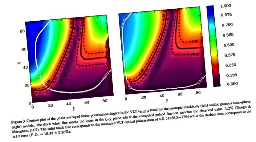 Вымярэнне палярызацыі вакол нейтроннай зоркі RX J1856.5–3754. Малюнак на малюнку: малюнак 3 з доказу вакуумнай дзеркальнай прамяні ад першага вымярэння аптычнай полярыметрыі ізаляванай нейтроннай зоркі RX J1856.5-3754, RP Mignani і інш., MNRAS 465, 492 (2016).