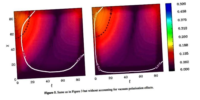 Без эфектаў вакуумнай палярызацыі практычна ні адзін сігнал не быў бы бачны. Дадзеныя і тэорыя супадаюць. Малюнак на малюнку: малюнак 3 з доказу вакуумнай дзеркальнай прамяні ад першага вымярэння аптычнай полярыметрыі ізаляванай нейтроннай зоркі RX J1856.5-3754, RP Mignani і інш., MNRAS 465, 492 (2016).