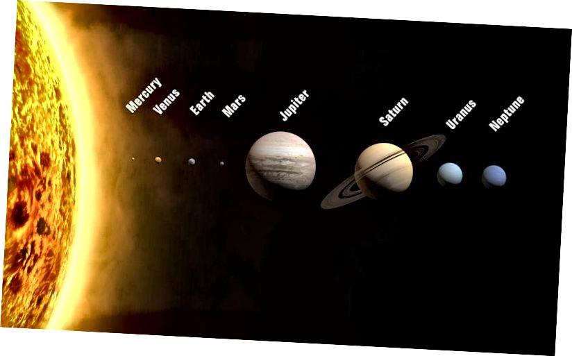 Die acht Planeten unseres Sonnensystems und unserer Sonne, maßstabsgetreu, aber nicht in Bezug auf die Umlaufbahnen. Merkur ist der am schwierigsten zu sehende Planet mit bloßem Auge. Alle Planeten bewegen sich nicht in Kreisbahnen, sondern in elliptischen Bahnen. Bildnachweis: Wikimedia Commons-Benutzer WP.