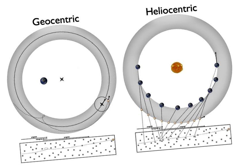 Eines der großen Rätsel des 16. Jahrhunderts war, wie sich Planeten scheinbar rückläufig bewegten. Dies könnte entweder durch das geozentrische Modell (L) von Ptolemäus oder durch das heliozentrische Modell (R) von Copernicus erklärt werden. Es war jedoch etwas, was keiner tun konnte, die Details auf willkürliche Genauigkeit zu bringen. Bildnachweis: Ethan Siegel / Beyond The Galaxy.