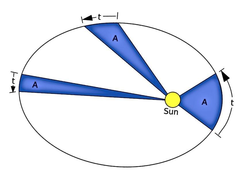 Keplers drei Gesetze, dass sich Planeten in Ellipsen mit der Sonne an einem Fokus bewegen, dass sie gleiche Flächen zu gleichen Zeiten ausstreichen und dass das Quadrat ihrer Perioden proportional zum Würfel ihrer Hauptachsen ist, gelten ebenso für jede Gravitation System wie sie es mit unserem eigenen Sonnensystem tun. Bildnachweis: RJHall / Paint Shop Pro.
