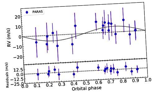 Grafik menunjukkan goyangan bintang host K2-236 karena planetnya K2-236b. Kredit: Chakraborty et al., ArXiv