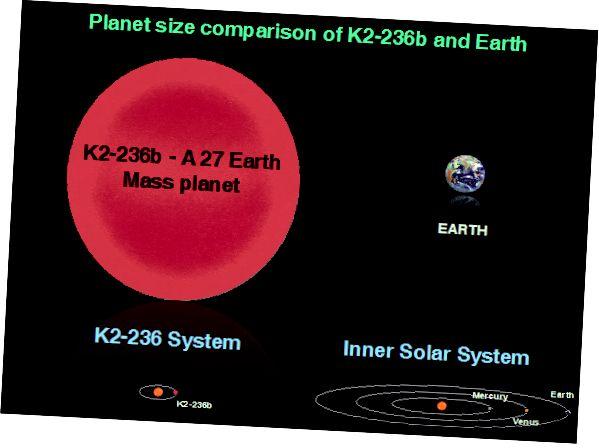 Perbandingan ukuran sistem K2–236 dan tata surya kita dan planet K2–236b dengan Bumi. Kredit: ISRO