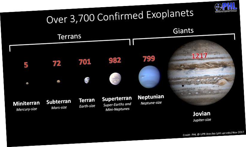 Ringkasan jumlah exoplanet yang dikonfirmasi di setiap kategori. Kredit: Laboratorium Habitabilitas Planet