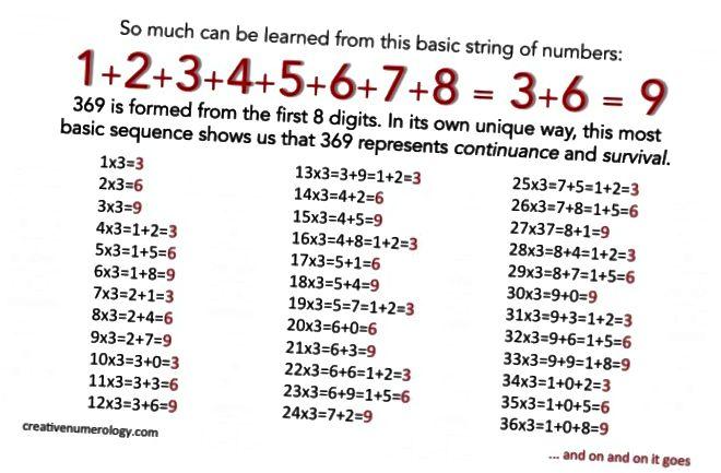 Kreative Numerologie