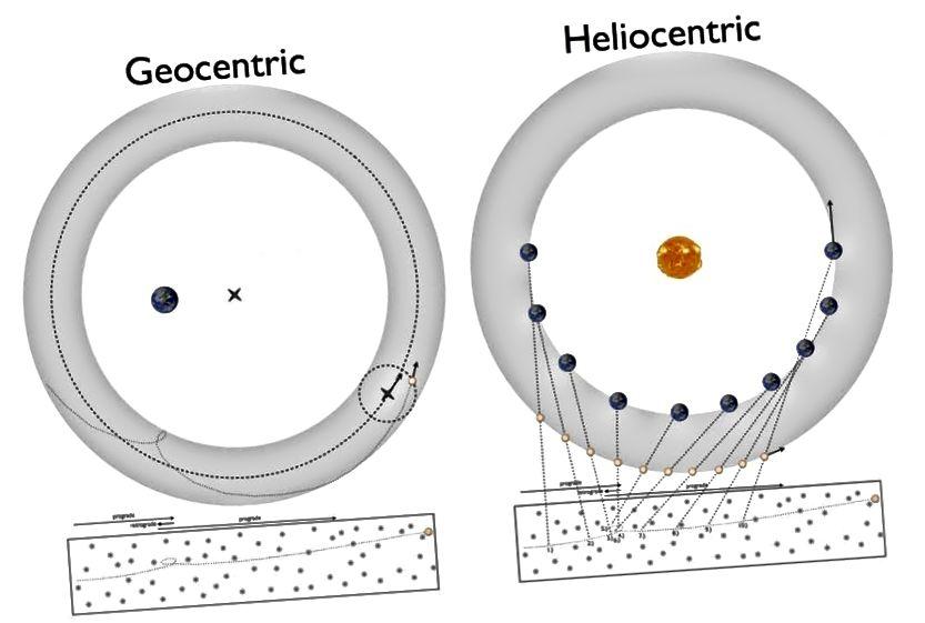 Eines der großen Rätsel des 16. Jahrhunderts war, wie sich Planeten scheinbar rückläufig bewegten. Dies könnte entweder durch das geozentrische Modell (L) von Ptolemäus oder durch das heliozentrische Modell (R) von Copernicus erklärt werden. Es war jedoch etwas, was keiner tun konnte, die Details auf willkürliche Genauigkeit zu bringen. So interessant diese beiden Modelle auch sind, keines hätte viel zu sagen, wenn ein anderer, neuer Planet entdeckt würde. (Ethan Siegel / Jenseits der Galaxis)