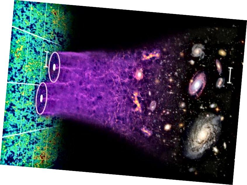 Ein detaillierter Blick auf das Universum zeigt, dass es aus Materie und nicht aus Antimaterie besteht, dass dunkle Materie und dunkle Energie erforderlich sind und dass wir den Ursprung eines dieser Geheimnisse nicht kennen. Wenn Sie beispielsweise die Dunkle Energie mit nur einem neuen Parameter erklären könnten, wäre die Verwendung eines komplizierteren Modells nicht vorteilhaft. (Chris Blake und Sam Moorfield)