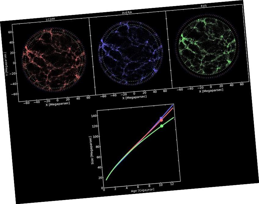 Ein Universum mit dunkler Energie (rot), ein Universum mit großer Inhomogenitätsenergie (blau) und ein kritisches Universum ohne dunkle Energie (grün). Beachten Sie, dass sich die blaue Linie anders verhält als dunkle Energie. Neue Ideen sollten andere, beobachtbare Vorhersagen treffen als die anderen führenden Ideen. (Gábor Rácz et al., 2017)