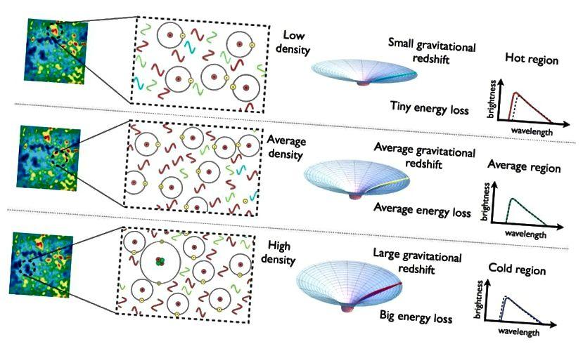 Die Regionen mit Überdichte, durchschnittlicher Dichte und Unterdichte, die existierten, als das Universum erst 380.000 Jahre alt war, entsprechen jetzt kalten, durchschnittlichen und heißen Stellen in der CMB. (E. Siegel / Jenseits der Galaxis)