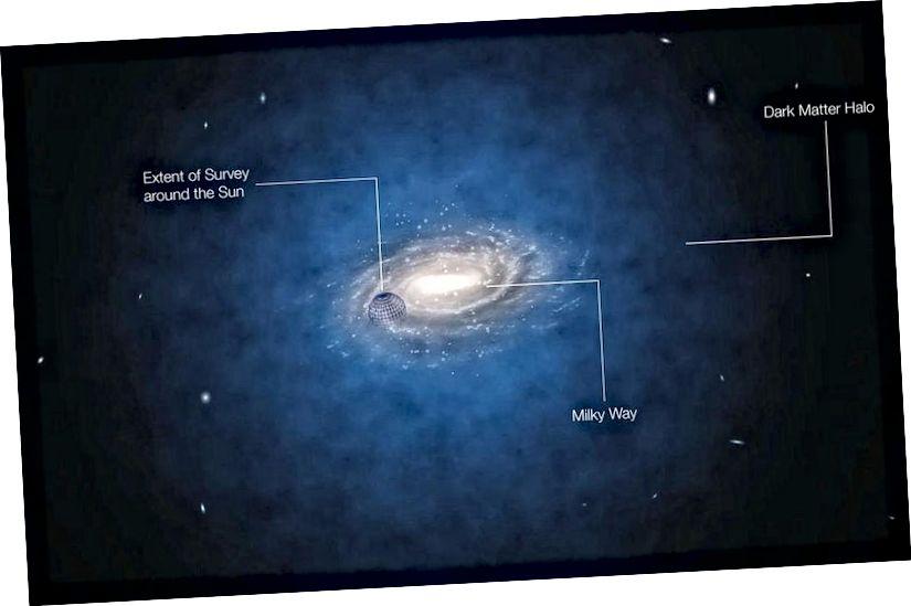 Der Halo der dunklen Materie um unsere Galaxie sollte unterschiedliche Wechselwirkungswahrscheinlichkeiten aufweisen, wenn die Erde die Sonne umkreist und unsere Bewegung durch die dunkle Materie in unserer Galaxie variiert. (ESO / L. Calçada)