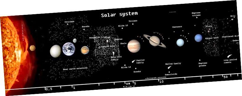 Im Sonnensystem bestimmt die Sonne in erster Näherung die Umlaufbahnen der Planeten. In zweiter Näherung spielen alle anderen Massen (wie Planeten, Monde, Asteroiden usw.) eine große Rolle. Aber um dunkle Materie hinzuzufügen, müssten wir unglaublich empfindlich werden. (Wikipedia-Benutzer Dreg743)