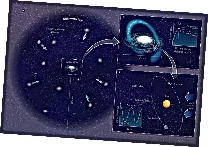 Unsere Galaxie ist in einen riesigen, diffusen Halo aus dunkler Materie eingebettet, was darauf hinweist, dass dunkle Materie durch das Sonnensystem fließen muss. In Bezug auf die Dichte ist es jedoch nicht sehr viel, und das macht es äußerst schwierig, es lokal zu erkennen. (Robert Caldwell & Marc Kamionkowski Nature 458, 587–589 (2009))