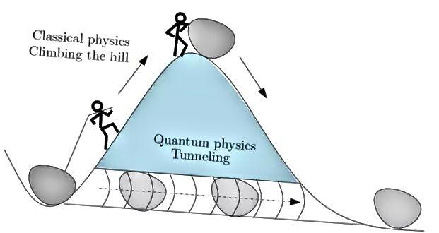 Ag an Nanoscale, is féidir le Leictreon Teileachumarsáid a dhéanamh ar an Taobh Eile de Réad Soladach trí Thollán Quantum.